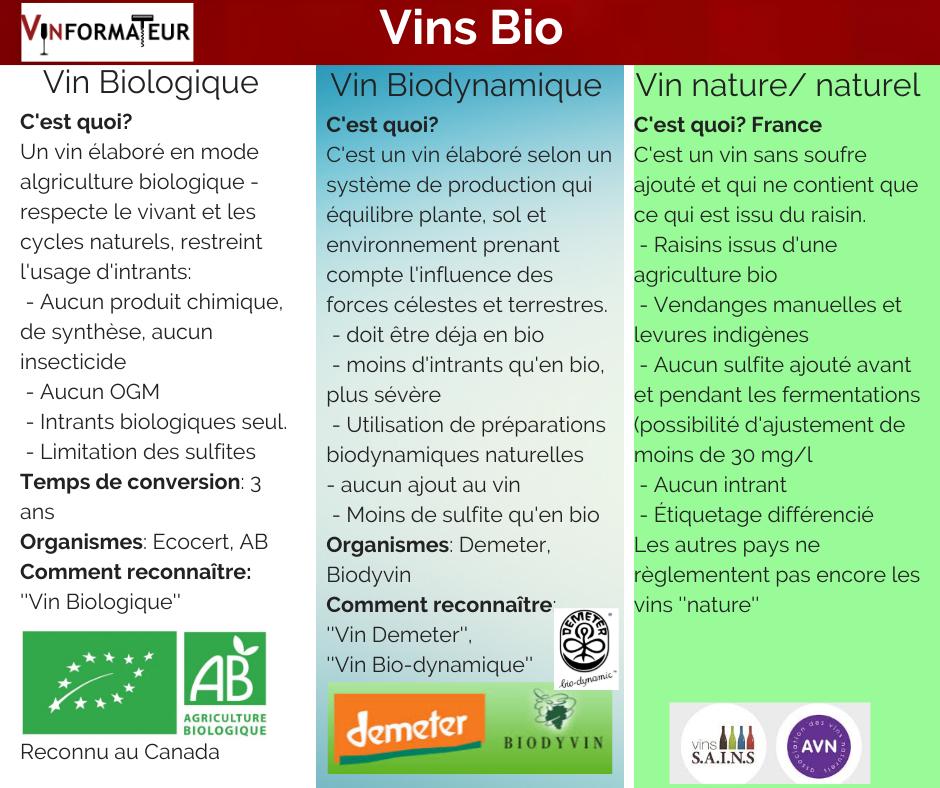Tableau qui décrit les différences entre les vins bio, bio-dynamie et les vins nature
