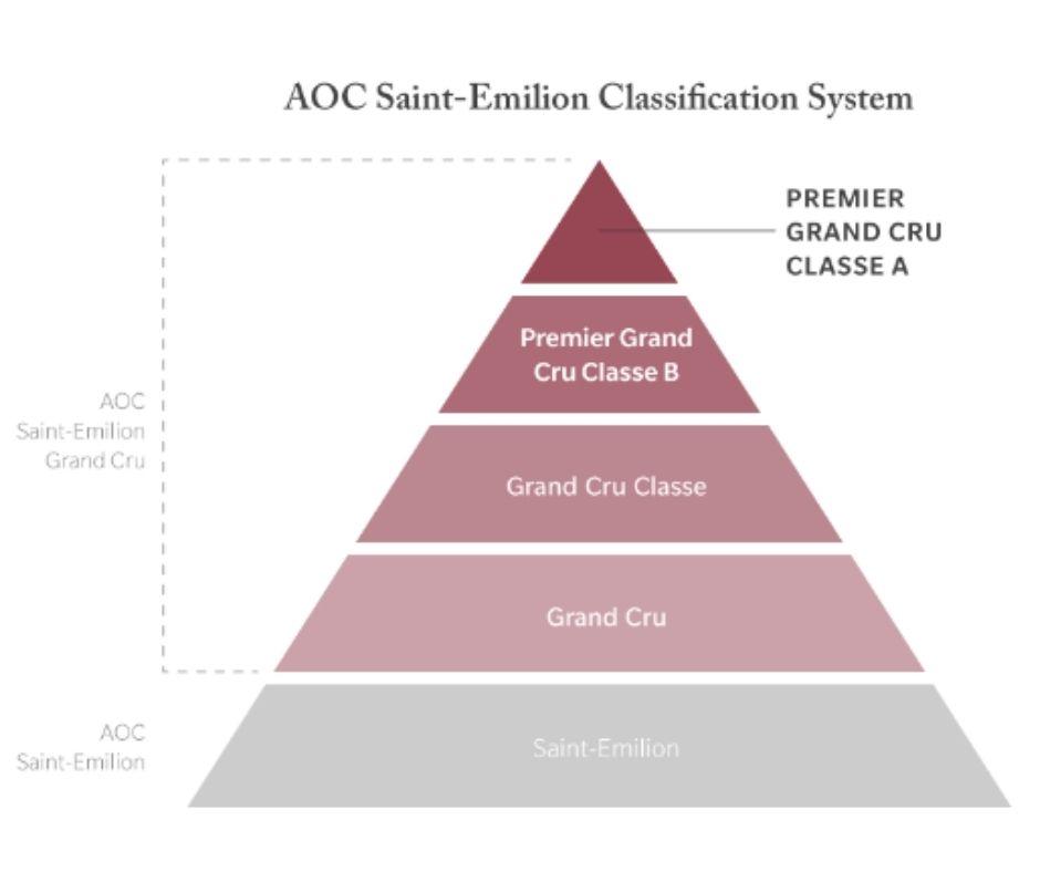 Classification Saint-Émilion