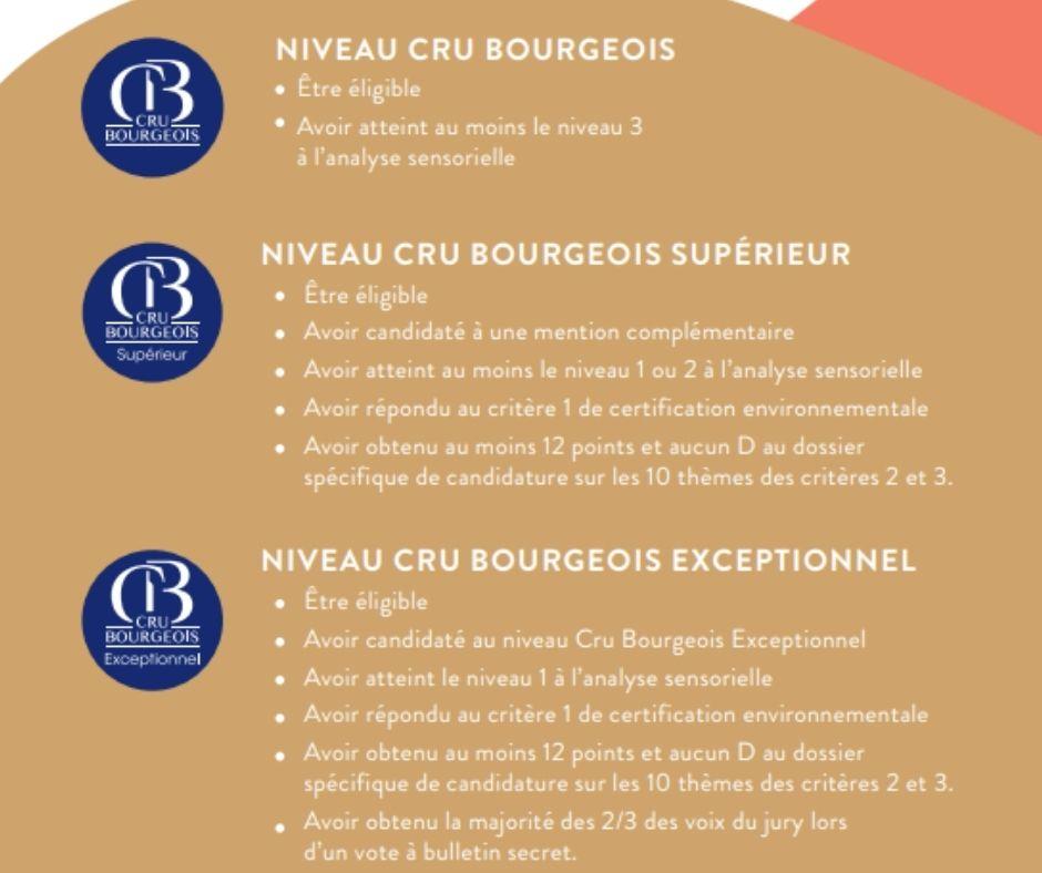 Crus Bourgeois - niveaux